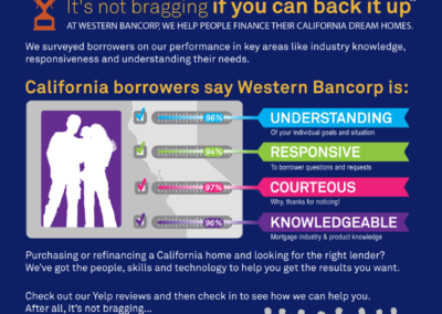 Western Bancorp Mortgage Bank